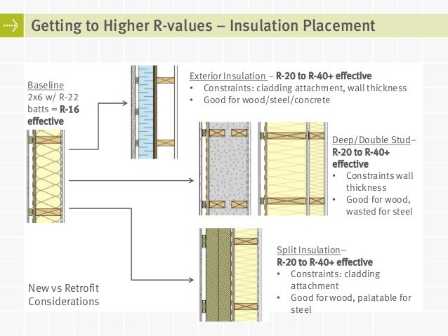 R values for windows home design collection for Window insulation values