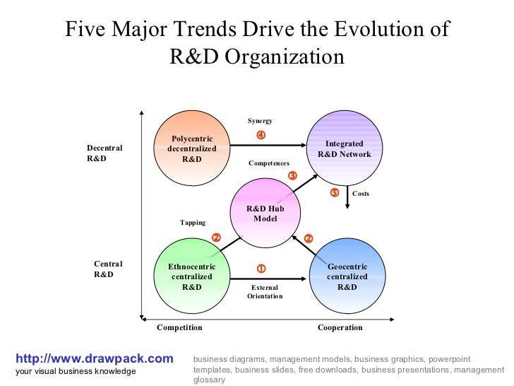 Five Major Trends Drive the Evolution of R&D Organization http://www.drawpack.com your visual business knowledge business ...