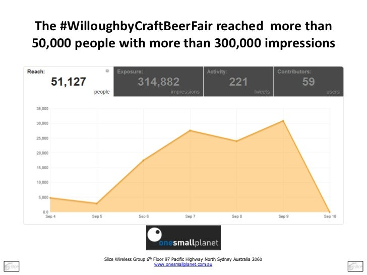 The #WilloughbyCraftBeerFair reached more than50,000 people with more than 300,000 impressions           Slice Wireless Gr...