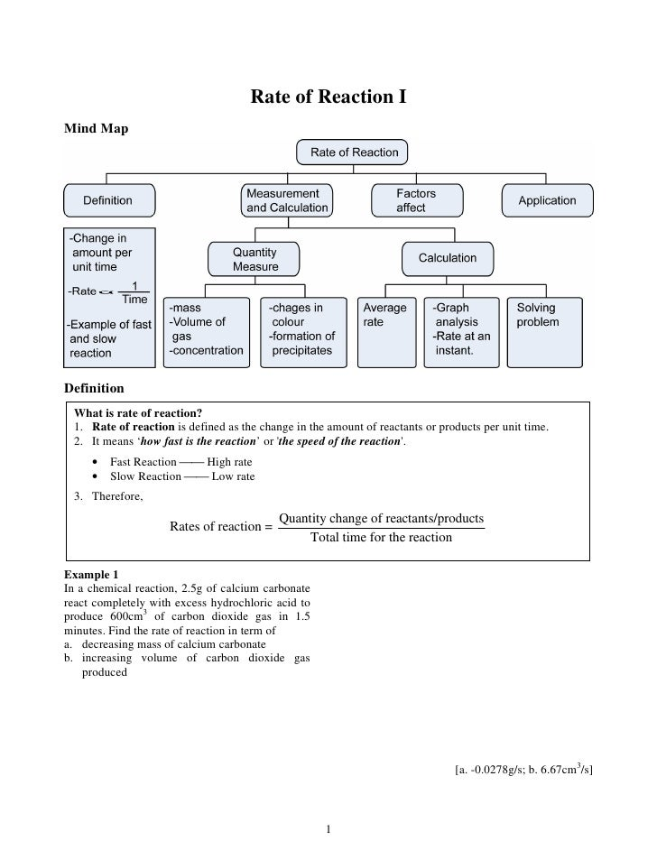 Rate of Reaction I Mind Map     Definition  What is rate of reaction?  1. Rate of reaction is defined as the change in the...