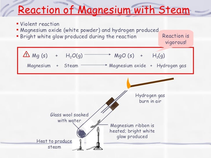 Magnesium Oxide Experiment : Metals reactivity series