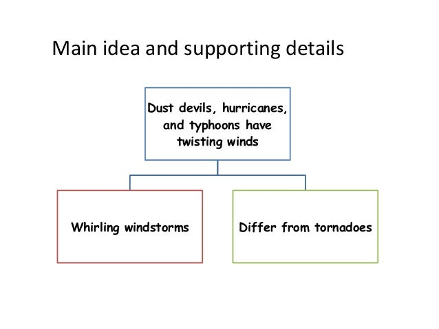 the fundamentals of tornadoes essay Tornadoes free essay, term paper and book report tornadoes introduction: out of all the world¡¯s natural disasters, tornadoes are considered as one of the most.
