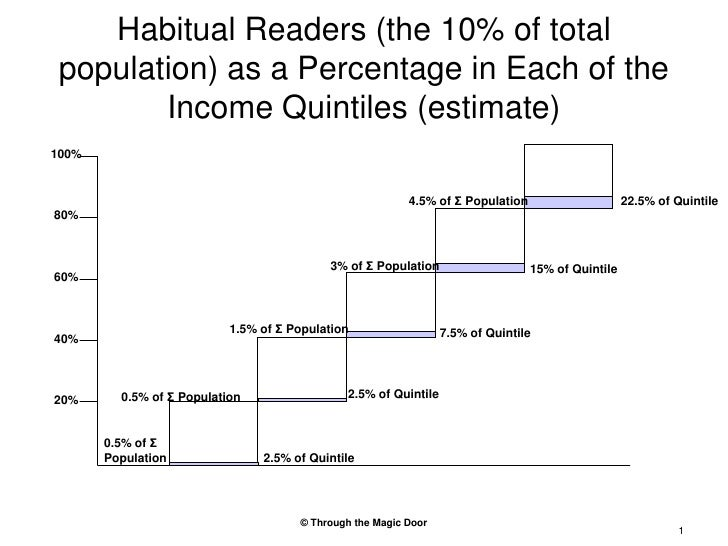 Habitual Readers (the 10% of total population) as a Percentage in Each of the Income Quintiles (estimate)<br />100%<br />4...