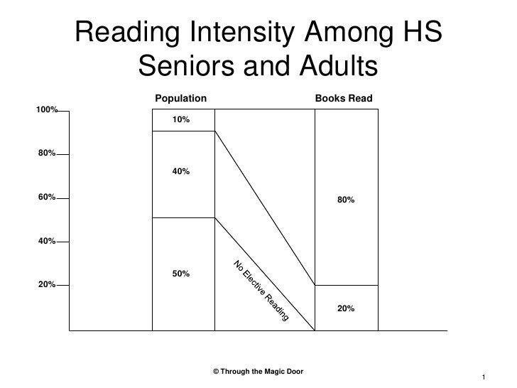 Reading Intensity Among HS Seniors and Adults<br />Population<br />Books Read<br />100%<br />10%<br />80%<br />40%<br />60...