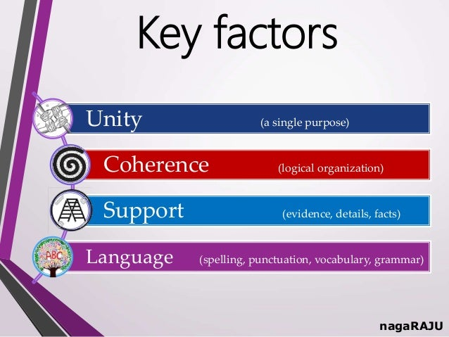 identify the main factors shaping the structure of an organisation essay Influenced by the social factors you identify within a larger class structure, how social factors the external factors shaping.