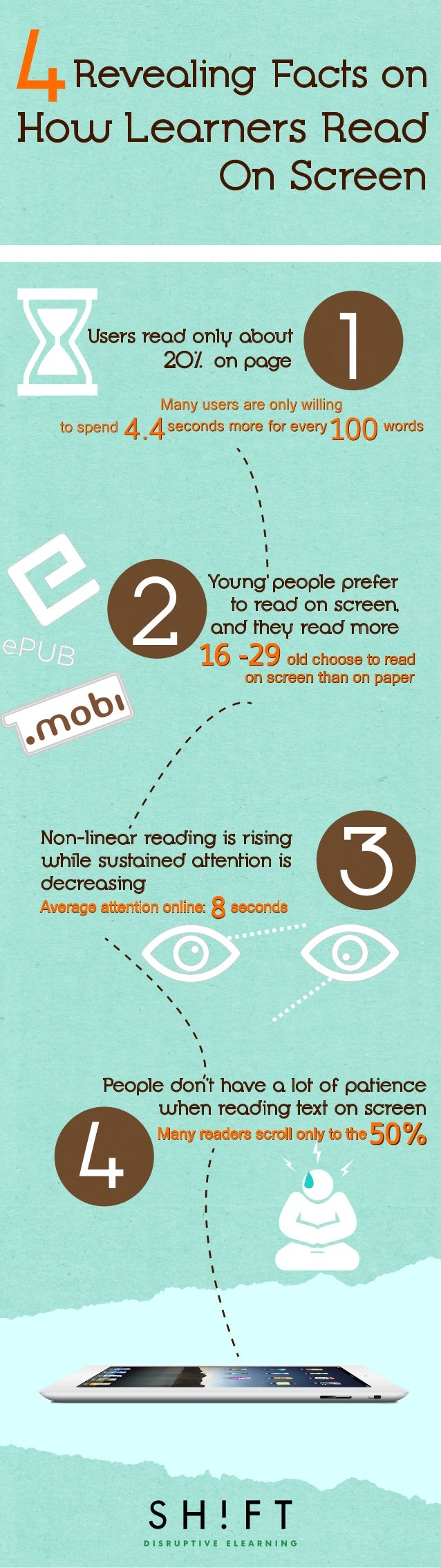 Users read only about 20% on page  2  1  Young people prefer to read on screen, and they read more  Non-linear reading is ...
