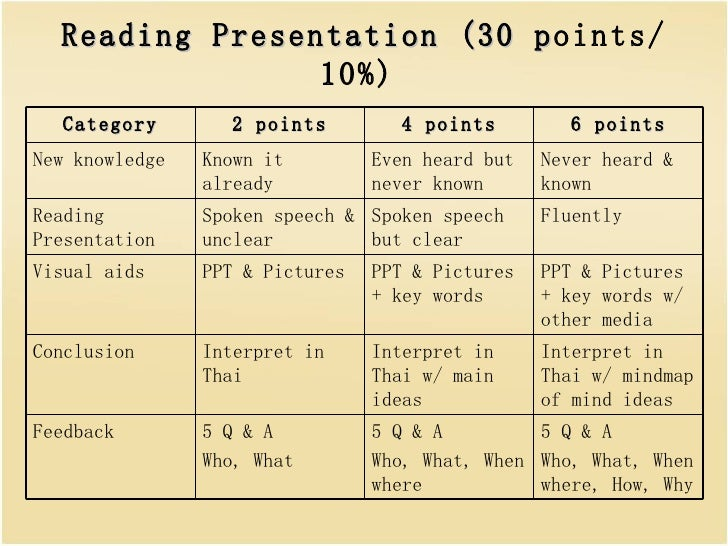 Reading Presentation (30 p oints/ 10%)   5 Q & A  Who, What, When where, How, Why 5 Q & A  Who, What, When where  5 Q & A ...