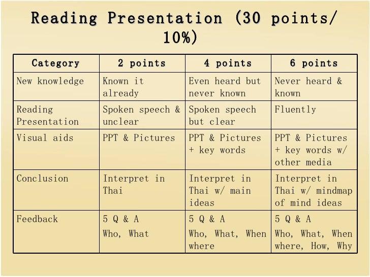 Reading presentation (30 points)