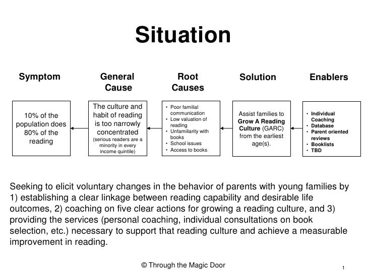 Situation<br />Symptom<br />General <br />Cause<br />Root<br />Causes<br />Solution<br />Enablers<br />10% of the populati...