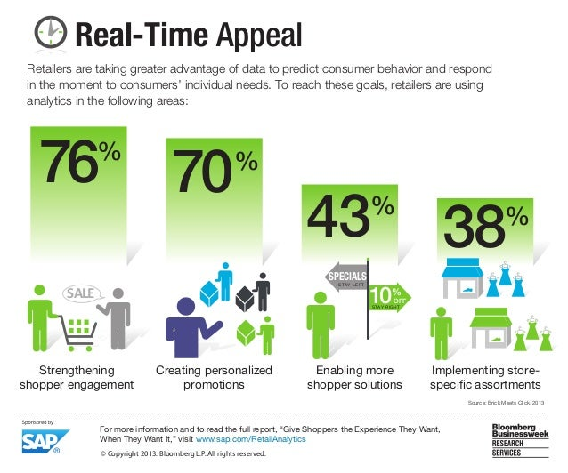 Real-Time Appeal Source: Brick Meets Click, 2013 76% 70% 43% 38% Strengthening shopper engagement Enabling more shopper so...