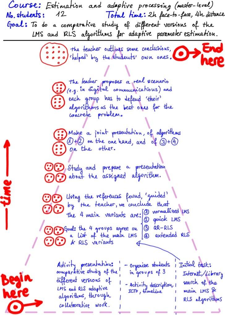 Alternative pyramid-based scenario (simplified version)