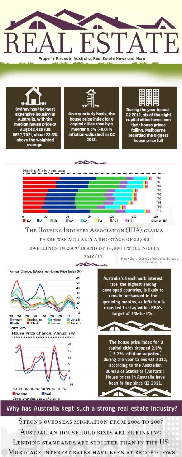 Property Prices in Australia (Infographic)
