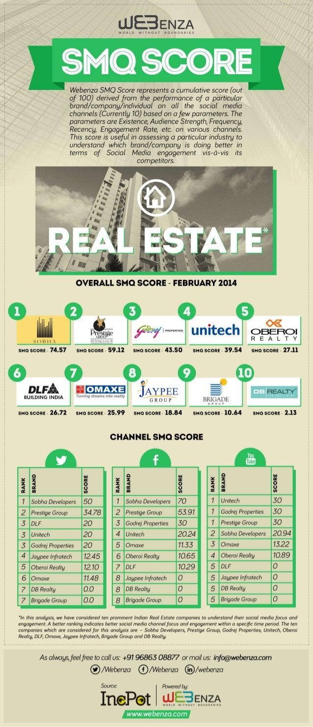SMQ Analysis for Indian Real Estate Industry - Feb'14 Issue