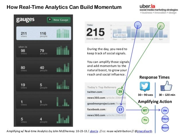 How Real-Time Analytics Can Build Momentum  During the day, you need to keep track of social signals. You can amplify thos...