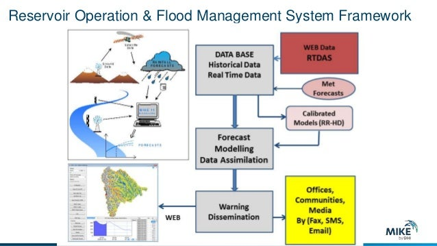 Real time decision support system in reserrvoir and flood
