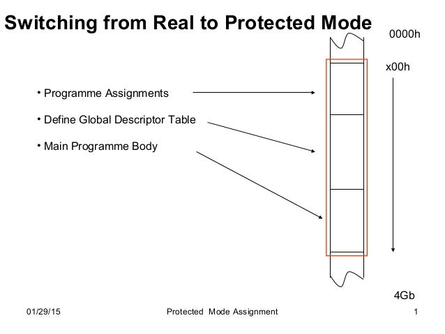 01/29/15 Protected Mode Assignment 1 Switching from Real to Protected Mode • Programme Assignments • Define Global Descrip...