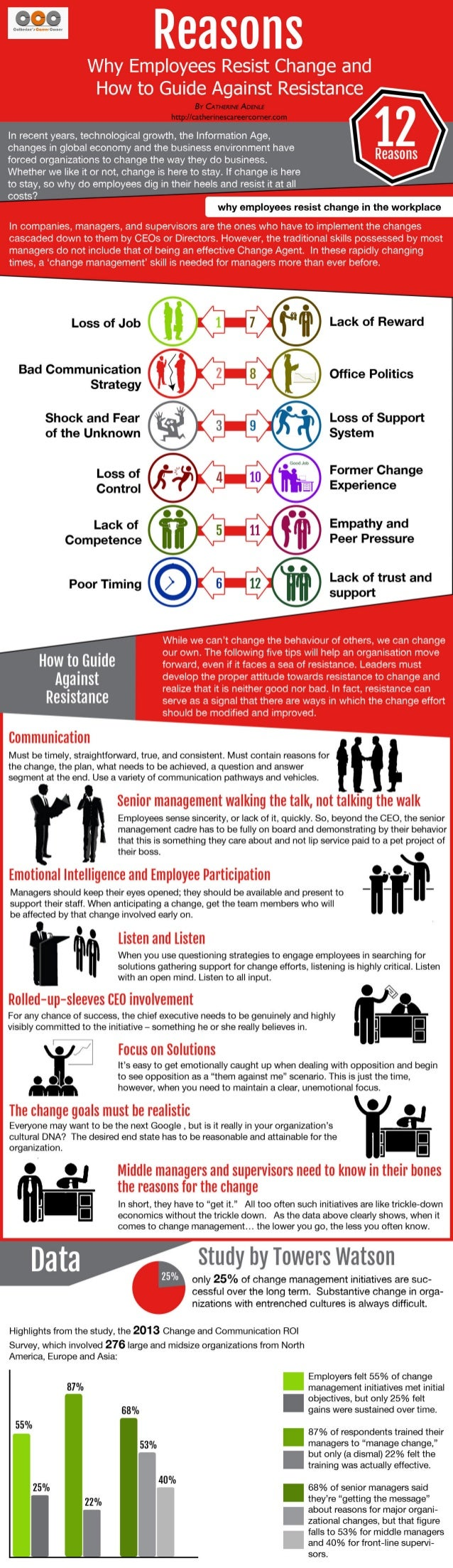 Reasons Why Employees Resist Change (Infographic)