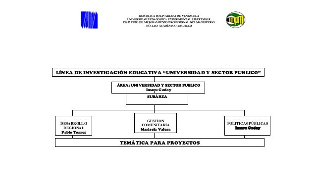 äReas y sub áreas de la línea  universidad y sector publico