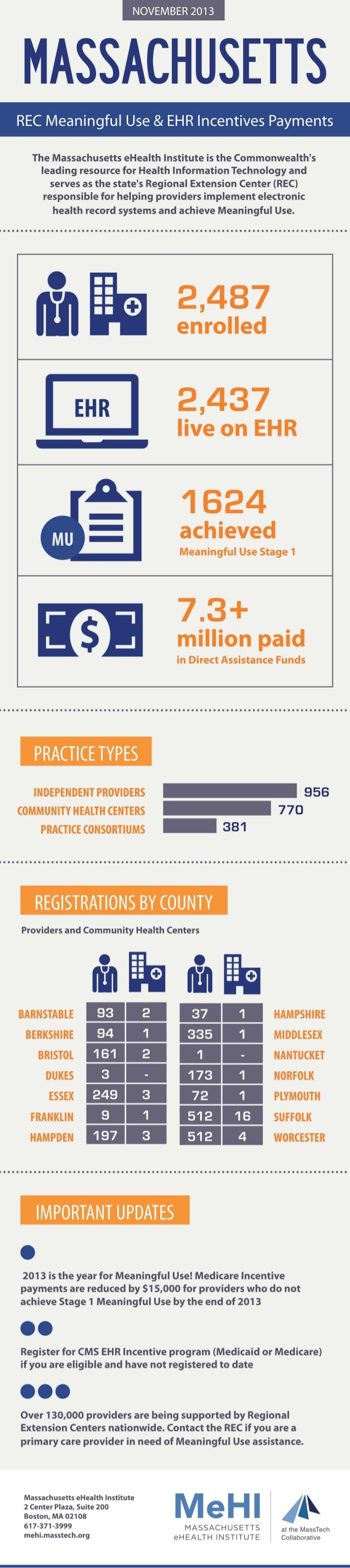 MeHI REC Meaningful Use & EHR Incentives Payments Infographic