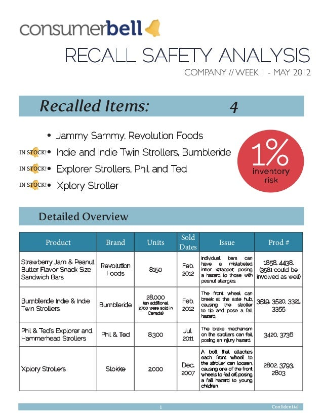 COMPANY // WEEK 1 - MAY 2012RECALL SAFETY ANALYSISRecalled Items: 4Jammy Sammy, Revolution FoodsIndie and Indie Twin Strol...
