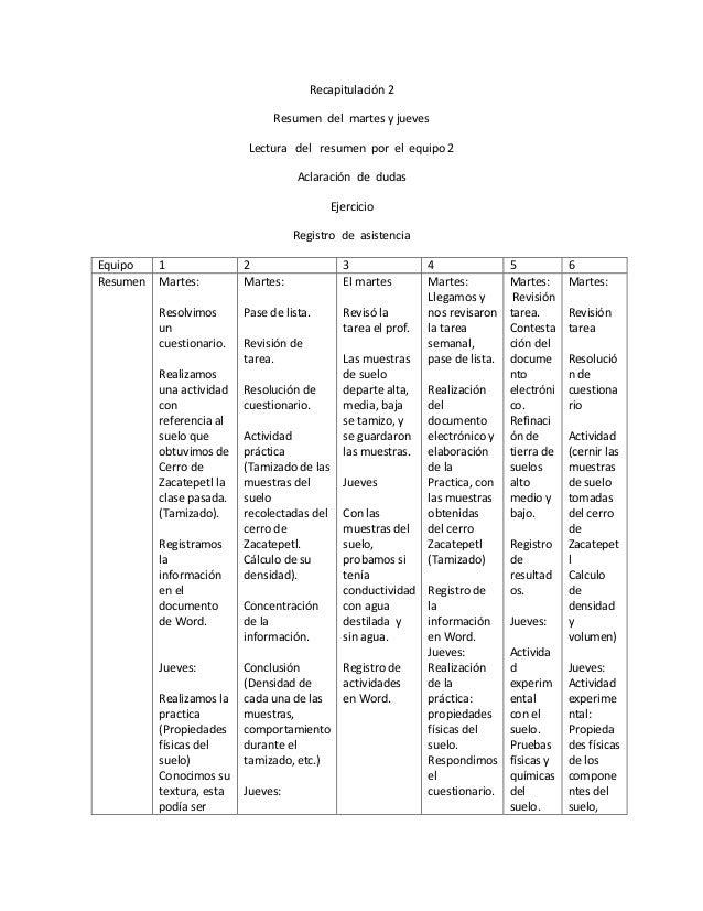 Recapitulación 2 Resumen del martes y jueves Lectura del resumen por el equipo 2 Aclaración de dudas Ejercicio Registro de...
