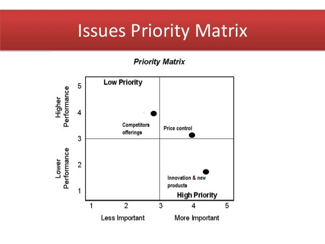 issue priority matrix of walmart The boston consulting group's product portfolio matrix (bcg matrix) is designed to help with long-term strategic planning, to help a business consider growth opportunities by reviewing its portfolio of products to decide where to invest, to discontinue or develop products.