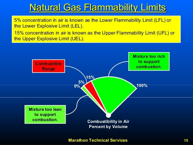 Temperature Of Natural Gas In Pipeline