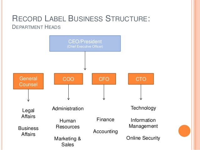 Record Label Business Record Label Business