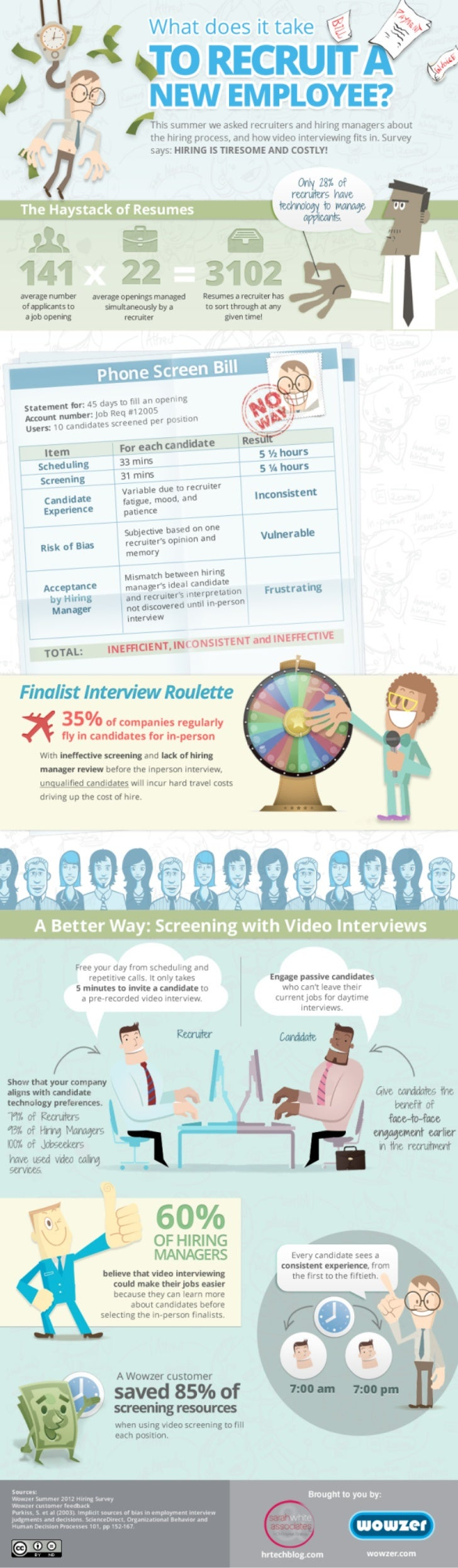 Cost of Interview in Recruiting Infographic