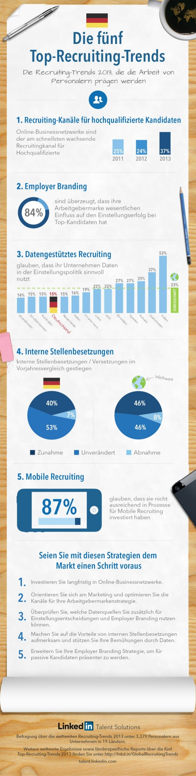 Germany Recruiting Trends Infographic 2013 | German