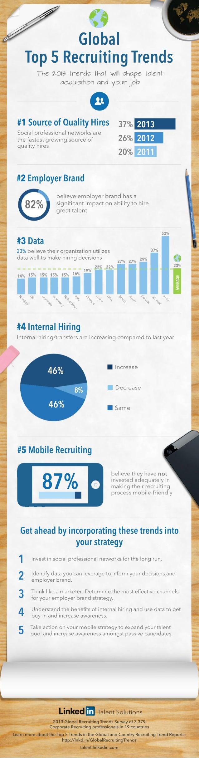 Global Recruiting Trends 2013 Infographic | English