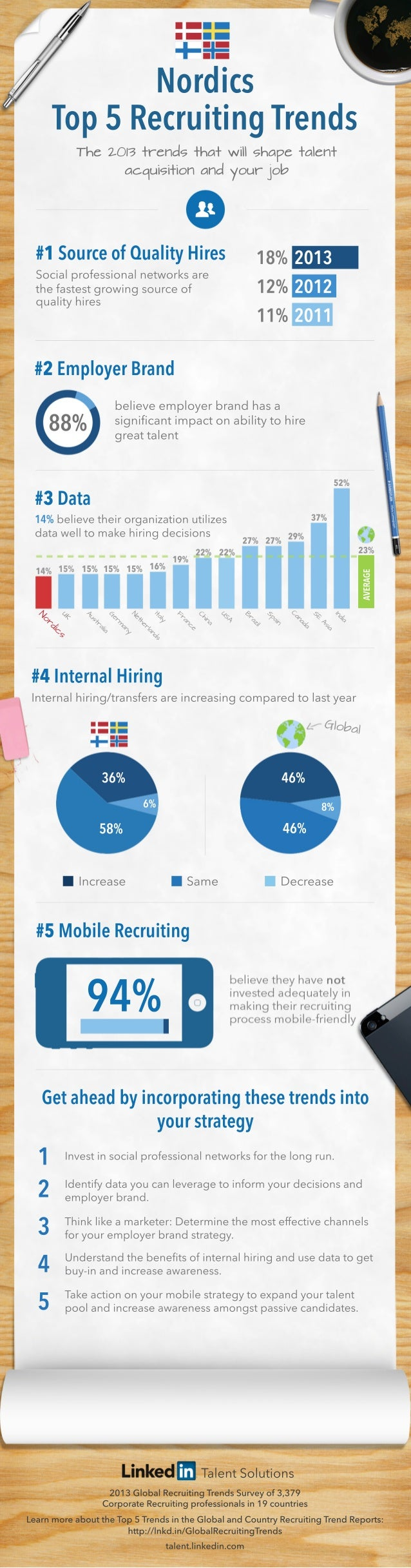 Nordic Recruiting Trends 2013 Infographic | English
