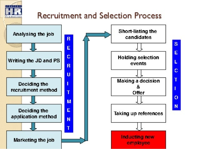 employement selection process The interview process: selecting the right person how do you select the right person for your business there is no perfect answer, but the interview process can.