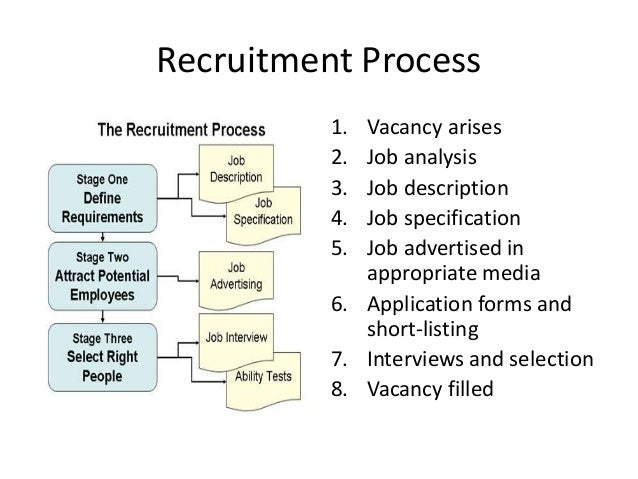 """study of recruitment process and e This is to certify that the project titled """"a study on recruitment and selection process """" a need of the study to get an idea about the recruitment and."""