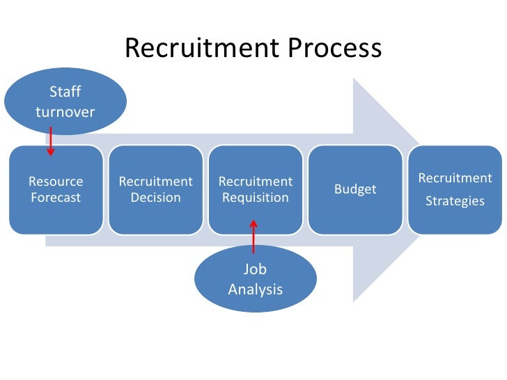 recruitment and staffing processes at hsbc Recruitment (hiring) refers to the overall process of attracting, shortlisting, selecting and appointing suitable candidates for jobs (either permanent or temporary) within an organization.