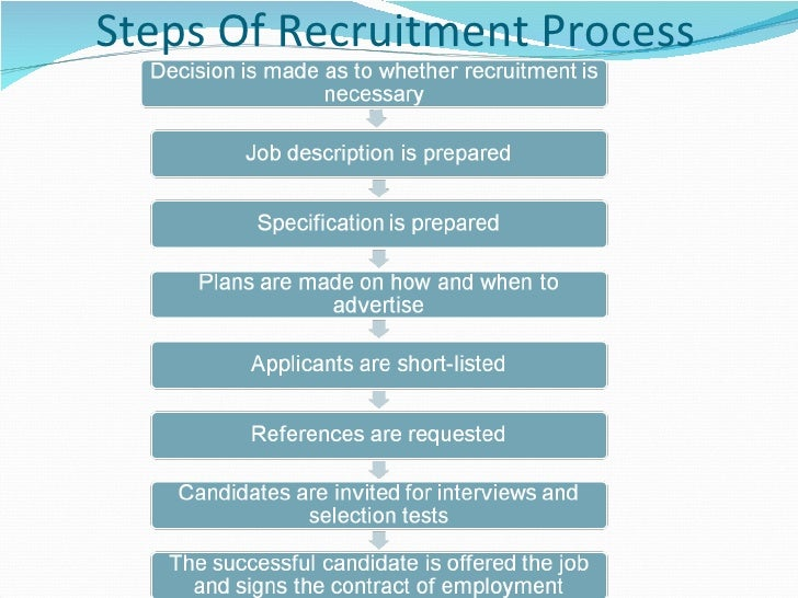 recruitment and selection process of nestle Human resource recruitment and best talent retention  this is why recruitment selection and retention of sharp  managing/effecting the recruitment process.