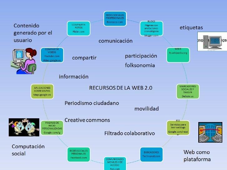 Recursos De La Web20