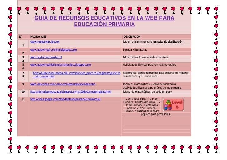 GUIA DE RECURSOS EDUCATIVOS EN LA WEB PARA EDUCACIÓN PRIMARIAN°PAGINA WEBDESCRIPCIÓN1www.redescolar.ilce.mxMatemática sin ...