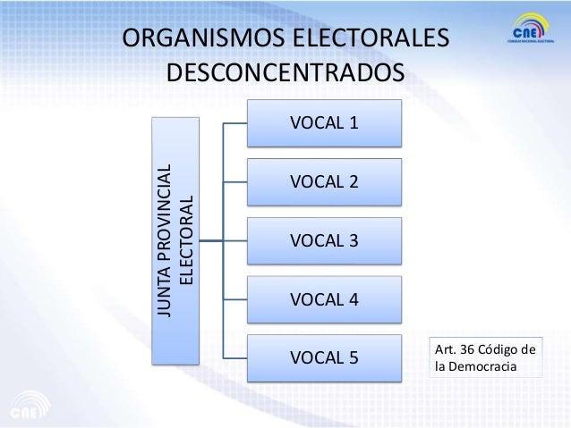 ORGANISMOS ELECTORALES DESCONCENTRADOS  JUNTA PROVINCIAL ELECTORAL  VOCAL 1  VOCAL 2 VOCAL 3 VOCAL 4  VOCAL 5  Art. 36 Cód...