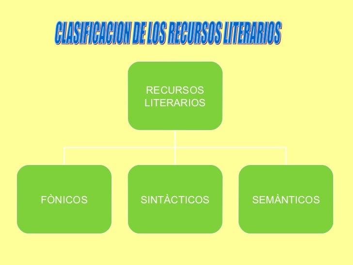 CLASIFICACION DE LOS RECURSOS LITERARIOS RECURSOS LITERARIOS FÒNICOS SINTÀCTICOS SEMÀNTICOS