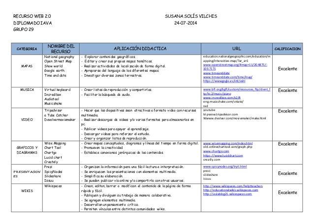 RECURSO WEB 2.0 SUSANA SOLÍS VILCHIS DIPLOMADO IAVA 24-07-2014 GRUPO 29 CATEGORIA NOMBRE DEL RECURSO APLICACIÓN DIDACTICA ...