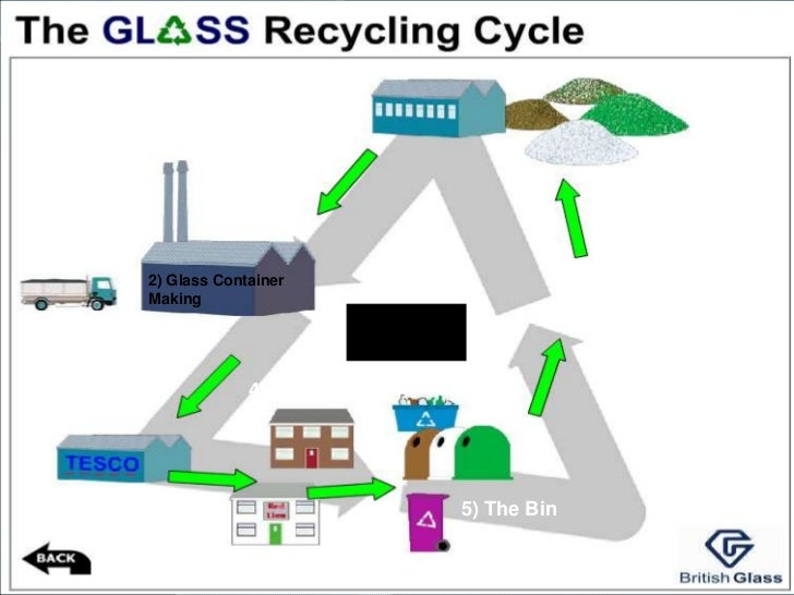 Recycling And Substitution