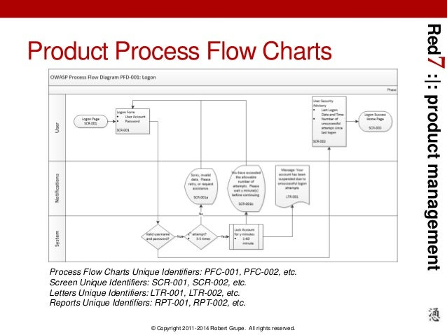 scr process flow diagram boiler steam production diagram
