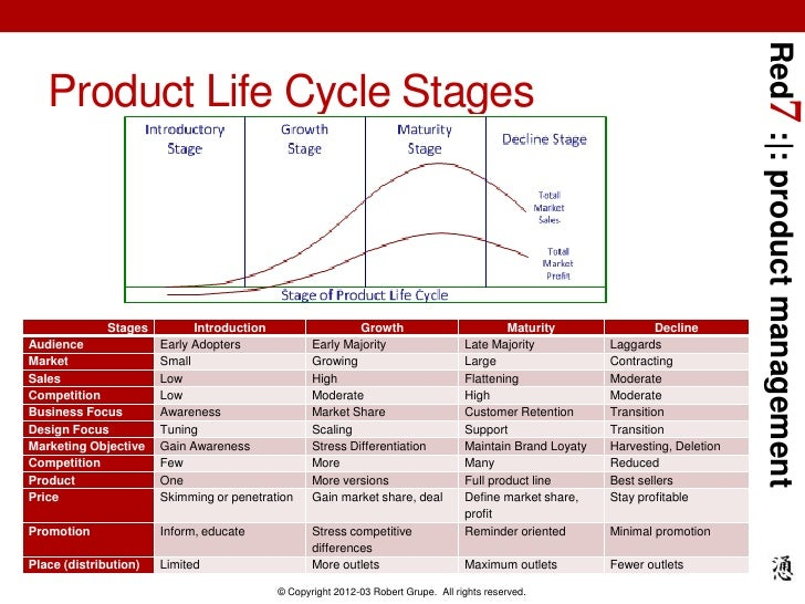 relevance of product life cycle A company or product's life cycle has a significant impact on decisions related to the use of media savvy business owners make different marketing decisions at every stage in a product's life.