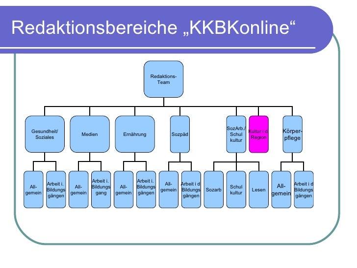 """Redaktionsbereiche """"KKBKonline"""" Redaktions- Team Gesundheit/ Soziales Medien Ernährung All- gemein Sozpäd SozArb./ Schul k..."""