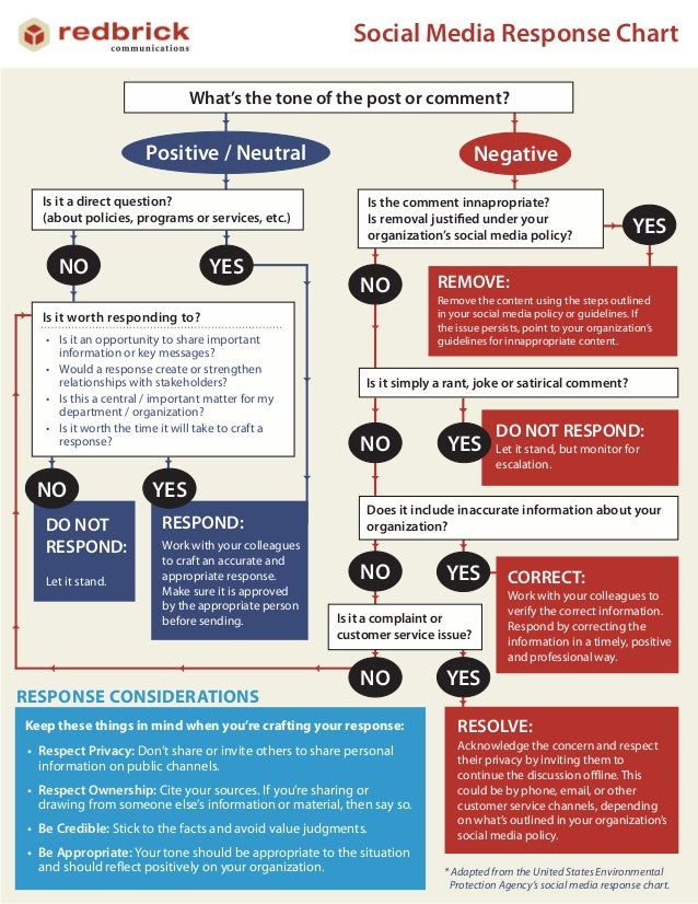 Social Media Response Guide from Redbrick