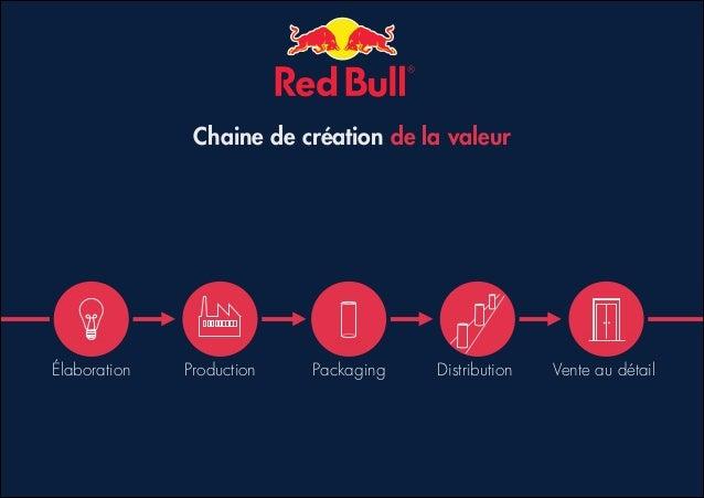 Red bull pr sentation marketing et innovations - Creation de valeur porter ...
