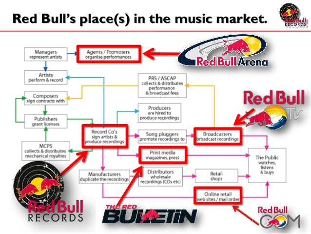 demand analysis red bull What would the demand elasticity be for redbull elasticity & consider how each applies to red bull the demand for red bull is derived from.