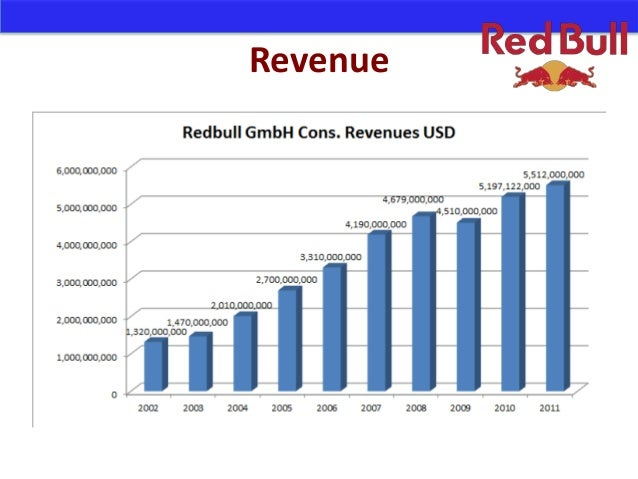 red bull financial Red bull has turned itself into a multinational company that offers a product that enhances.