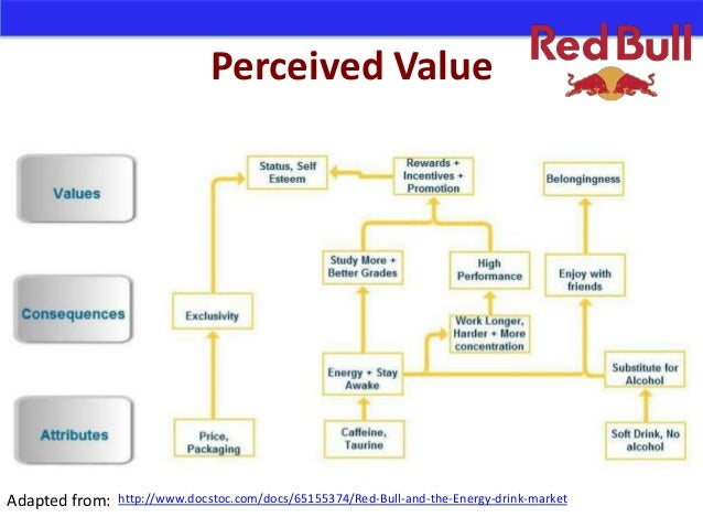 red bull corporate motivation and culture Red bull 1907 words | 8 pages red bull's marketing strategy: from the localization and then to an international posted:2007-3-23 browse:108 chinese version 11.
